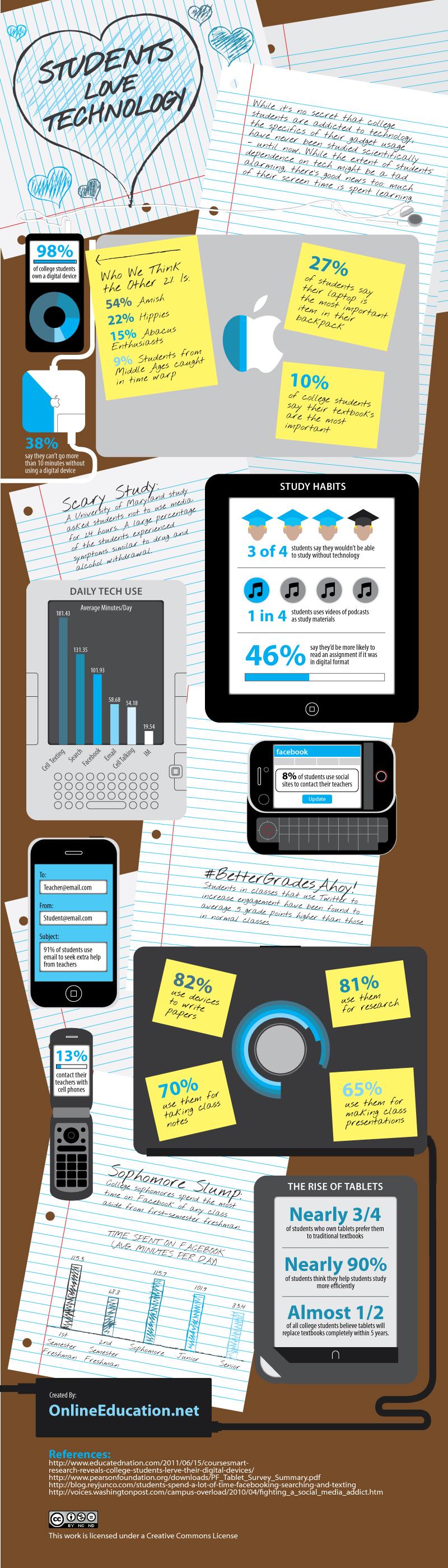 Infografía sobre los estudiantes y la tecnología