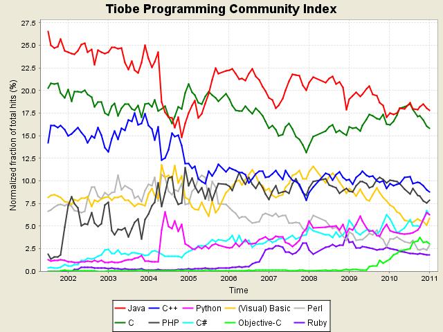 Tendencias indice TIOBE 2002-2011