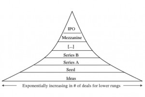 Dealflow pyramid