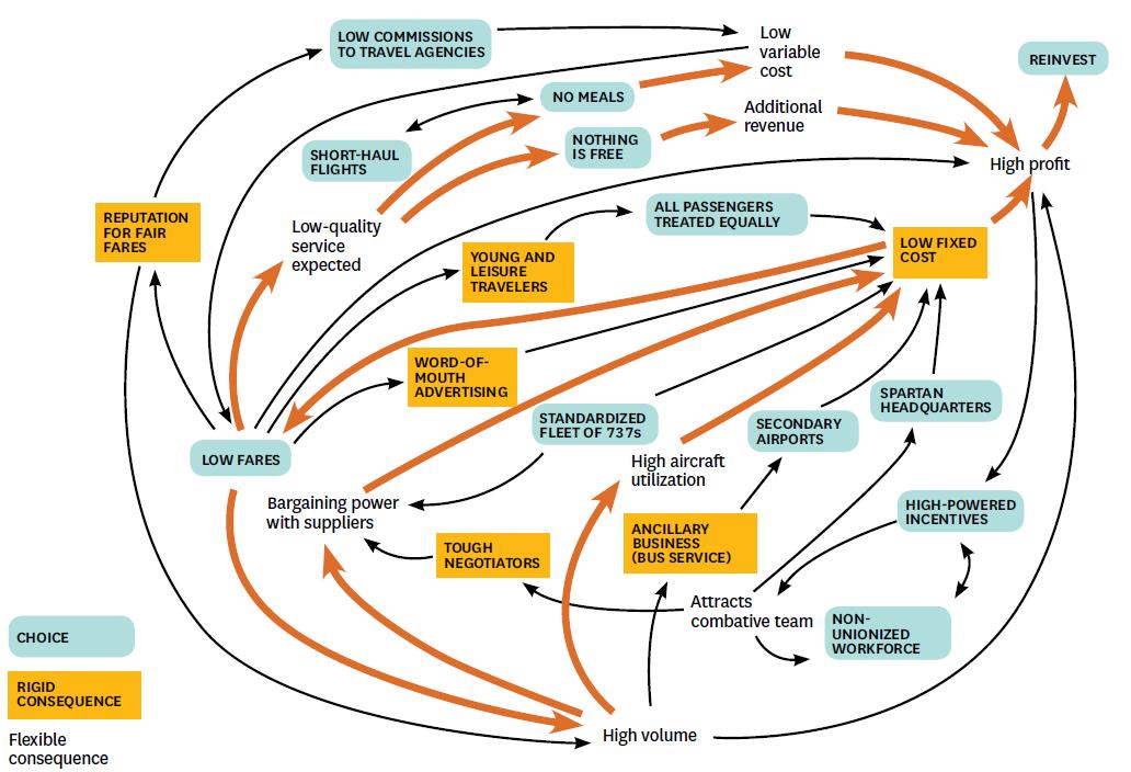 Diagramas De Flujo Causales En Los Modelos De Negocio La