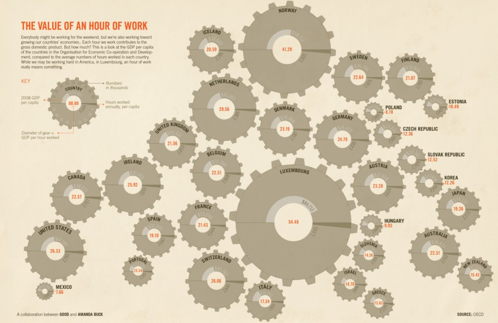 The value of an hour of work