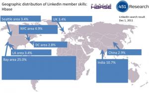 Distribución geográfica de miembros de LinkedIn con HBase en su perfil