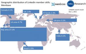 Distribución geográfica de miembros de LinkedIn con Couchbase en su perfil