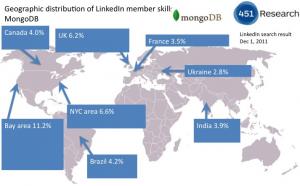 Distribución geográfica de miembros de LinkedIn con MongoDB en su perfil