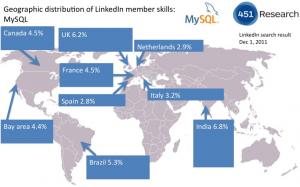 Distribución geográfica de miembros de LinkedIn con MySQL en su perfil