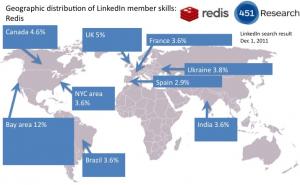 Distribución geográfica de miembros de LinkedIn con Redis en su perfil