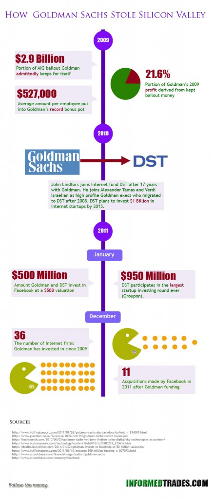 How Goldman Sachs Stole Silicon Valley