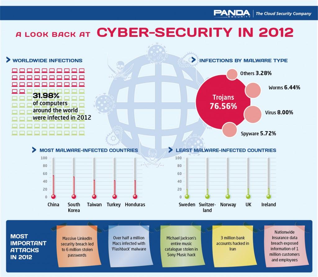 Panda Labs Annual Report 2012