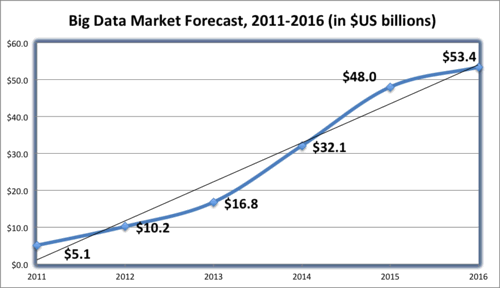 Big Data Market Forecast 2011-2016 (Wikibon)