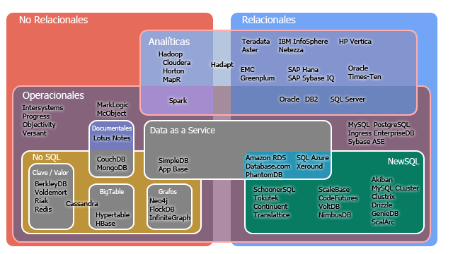 Big Data Product Map