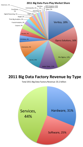 Pure Players Big Data Share and Revenue