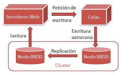 Async queue cluster