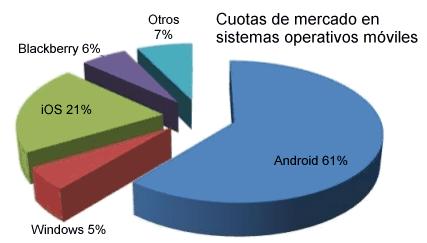 Cuotas mercado móviles 2013