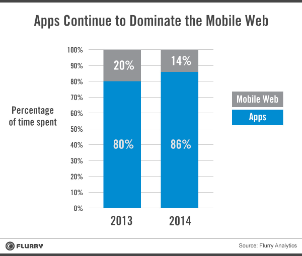 apps on mobile web