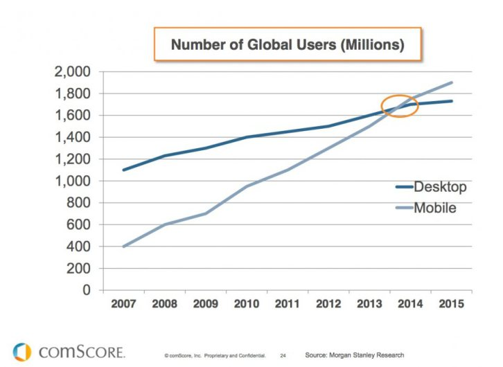 comScore mobile vs desktop 2014
