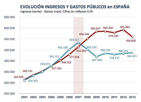 Evolución de Ingresos y Gastos en España 2001-2013