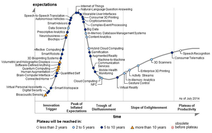 Gartner's 2014 Hype Cycle for Emerging Technologies Maps the Journey to Digital Business