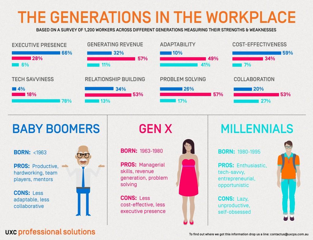 Las generaciones en el puesto de trabajo