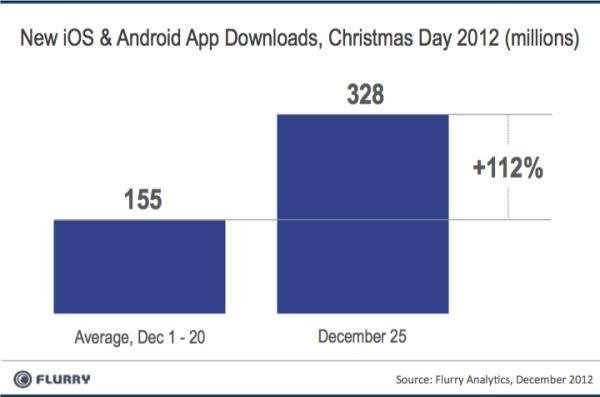 App downloads 25 December 2012
