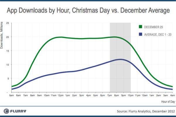 App activations by hour 25 December 2012