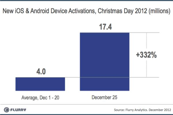 Smartphones activation 25 December 2012