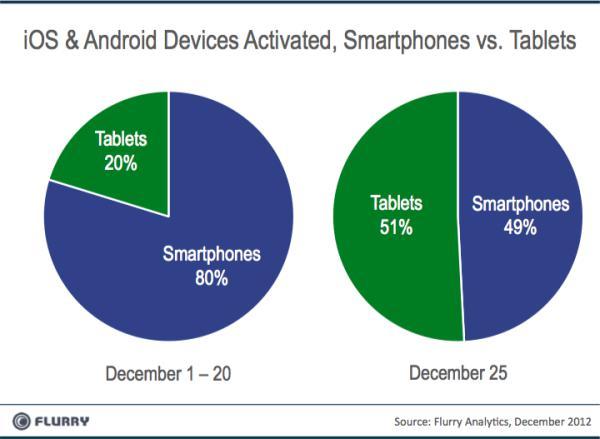 Tablets vs Smartphones 25 December 2012