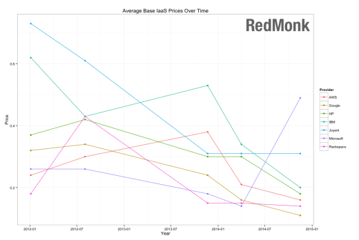 Average base IaaS prices over time