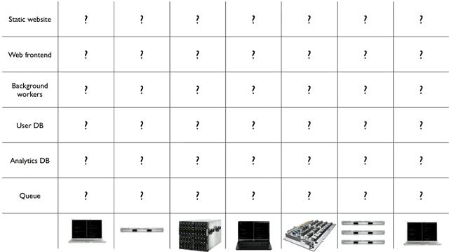 Software-Hardware Matrix