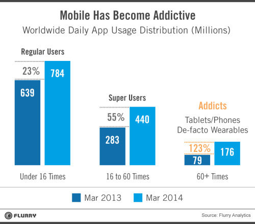 Mobile becoming more adictive