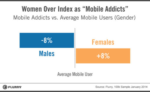 Women mobile addicts