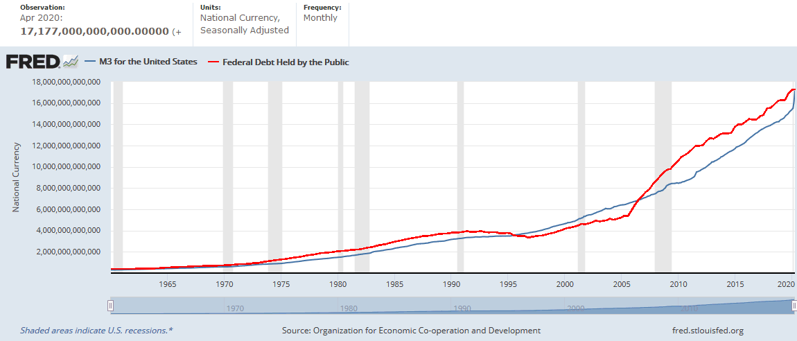 US M3 and  Federal Debt Held by the Public